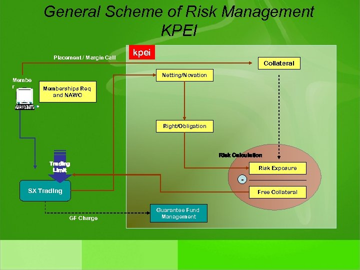 General Scheme of Risk Management KPEI Placement / Margin Call Membe r kpei Collateral