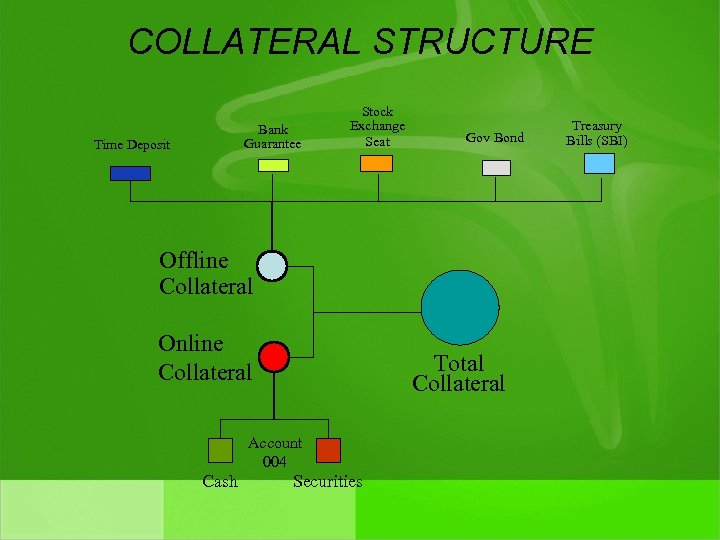 COLLATERAL STRUCTURE Bank Guarantee Time Deposit Stock Exchange Seat Gov Bond Offline Collateral Online