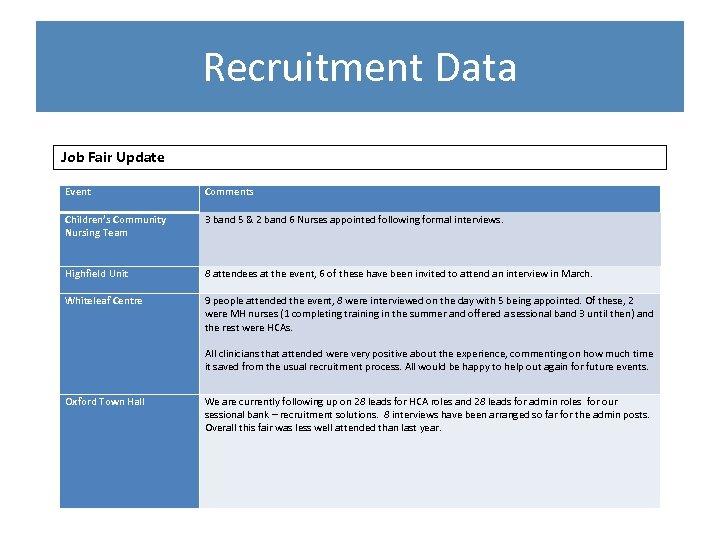 Recruitment Data Job Fair Update Event Comments Children's Community Nursing Team 3 band 5