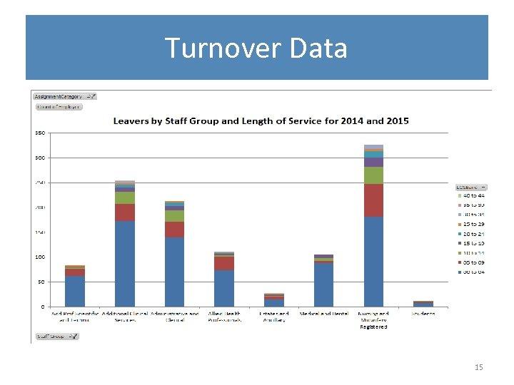 Turnover Data 15