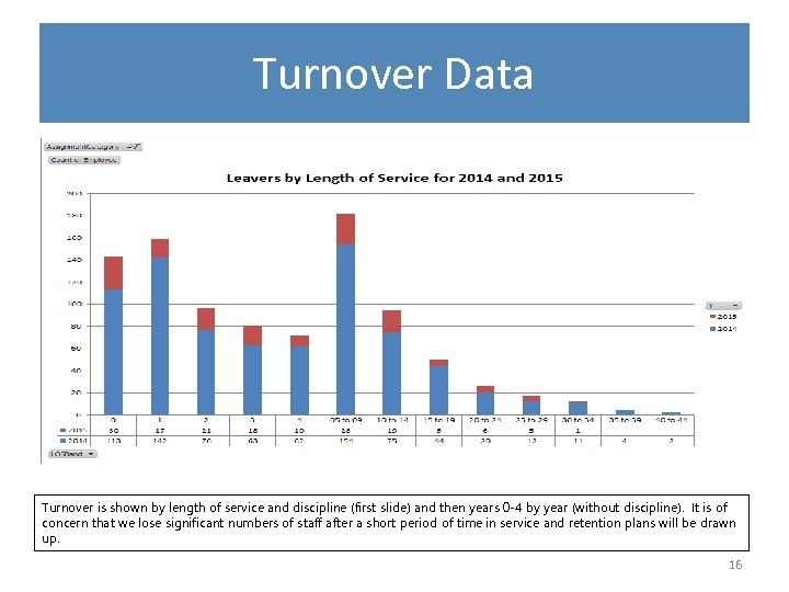 Turnover Data Turnover is shown by length of service and discipline (first slide) and