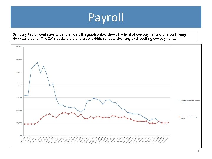 Payroll Salisbury Payroll continues to perform well; the graph below shows the level of