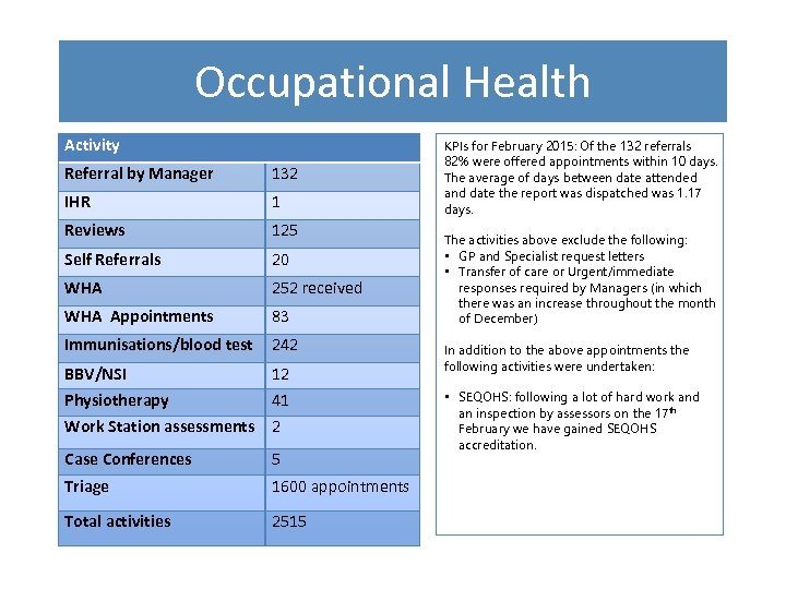 Occupational Health Activity Referral by Manager 132 IHR 1 Reviews 125 Self Referrals 20
