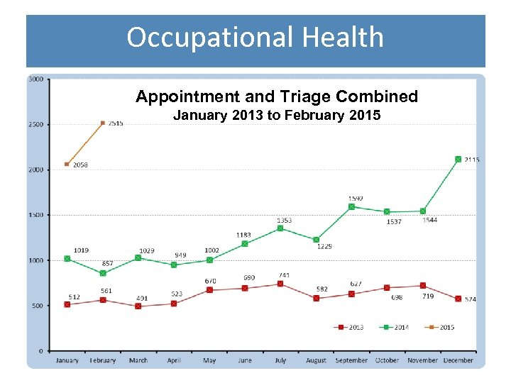 Occupational Health Appointment and Triage Combined January 2013 to February 2015