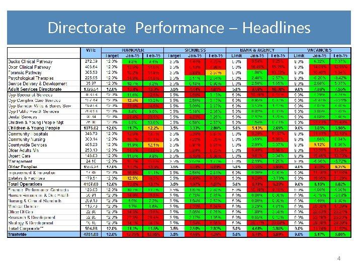 Directorate Performance – Headlines 4