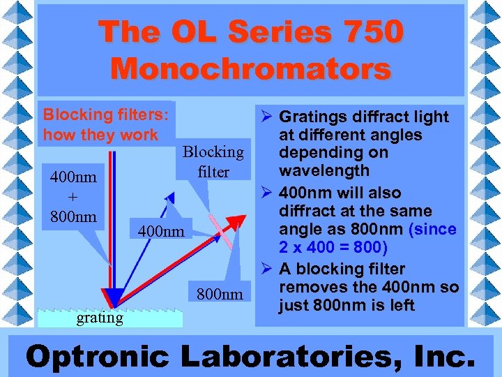 The OL Series 750 Monochromators Blocking filters: how they work 400 nm + 800