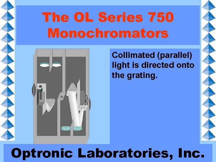 The OL Series 750 Monochromators Collimated (parallel) light is directed onto the grating. Optronic