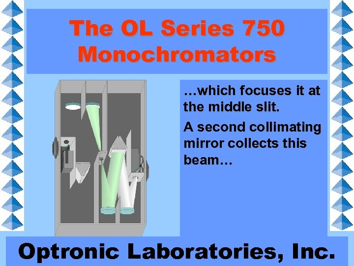 The OL Series 750 Monochromators …which focuses it at the middle slit. A second