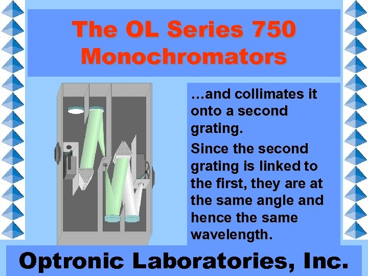 The OL Series 750 Monochromators …and collimates it onto a second grating. Since the