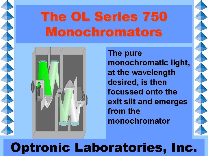 The OL Series 750 Monochromators The pure monochromatic light, at the wavelength desired, is