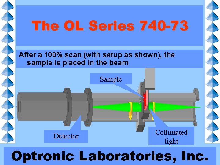 The OL Series 740 -73 After a 740 -73 collimates light through the sample