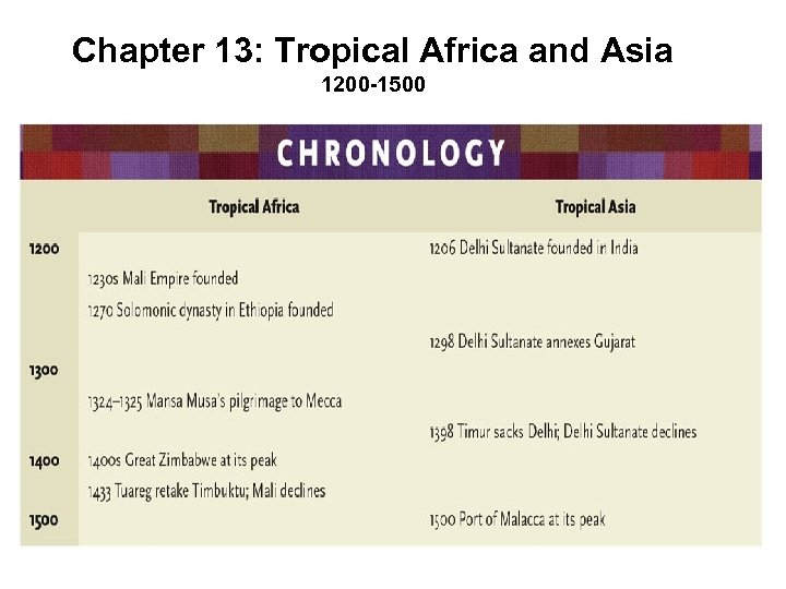 Chapter 13: Tropical Africa and Asia 1200 -1500