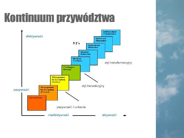 Kontinuum przywództwa efektywność styl transformacyjny styl transakcyjny pasywność / unikanie nieefektywność aktywność