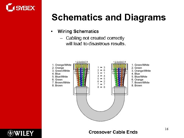 Schematics and Diagrams • Wiring Schematics – Cabling not created correctly will lead to