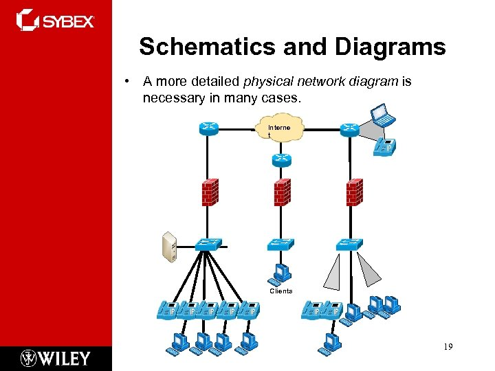 Schematics and Diagrams • A more detailed physical network diagram is necessary in many