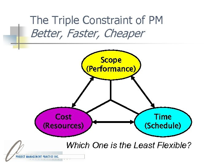 The Triple Constraint of PM Better, Faster, Cheaper Scope (Performance) Cost (Resources) Time (Schedule)
