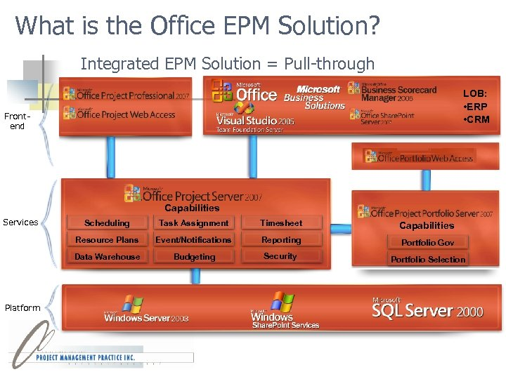 What is the Office EPM Solution? Integrated EPM Solution = Pull-through LOB: • ERP