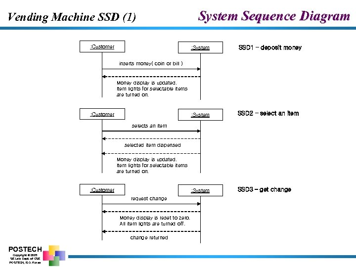 Vending Machine SSD (1) : Customer System Sequence Diagram : System SSD 1 –