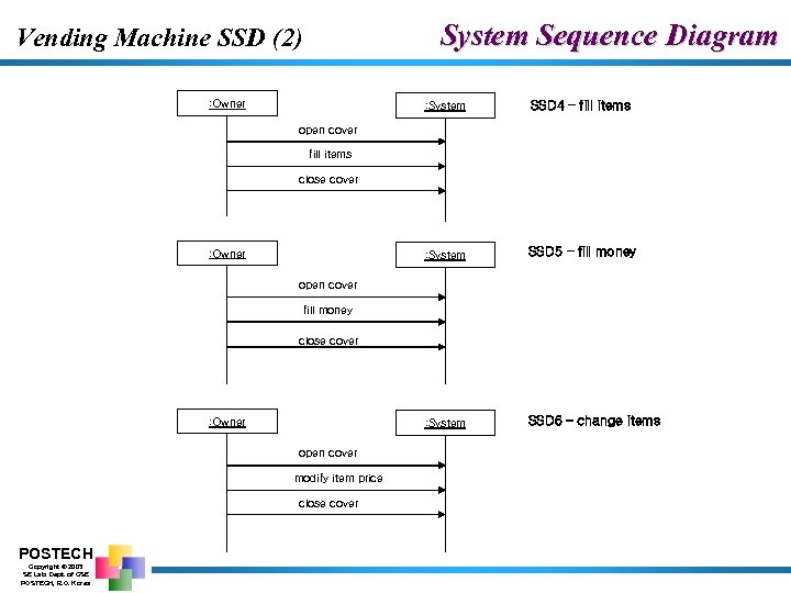 System Sequence Diagram Vending Machine SSD (2) : Owner : System SSD 4 –