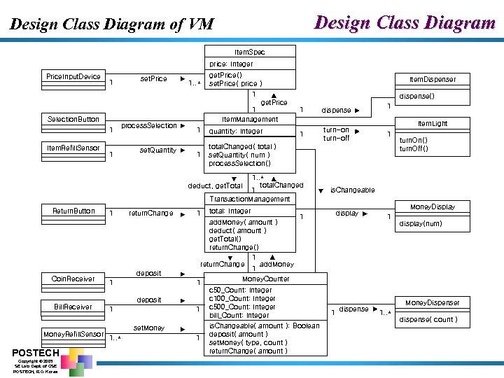 Design Class Diagram of VM Item. Spec price: Integer Price. Input. Device Selection. Button