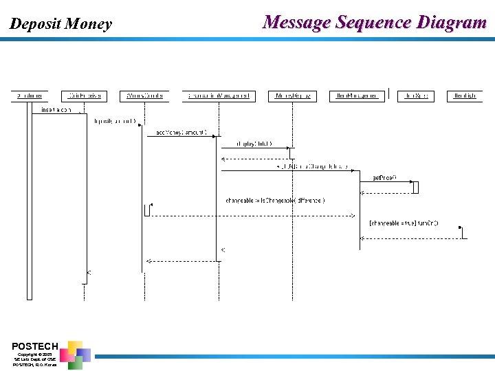 Deposit Money POSTECH Copyright © 2003 SE Lab. Dept. of CSE POSTECH, R. O.