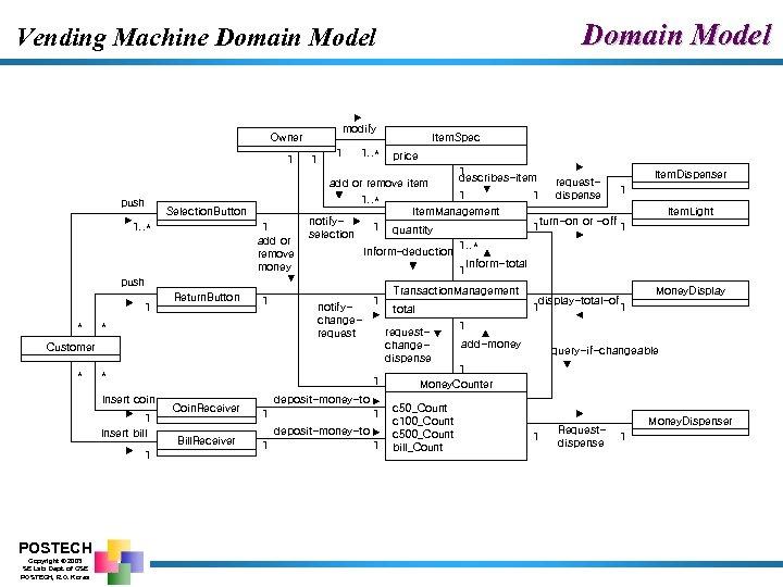 Domain Model Vending Machine Domain Model modify Owner 1 1. . * Item. Spec