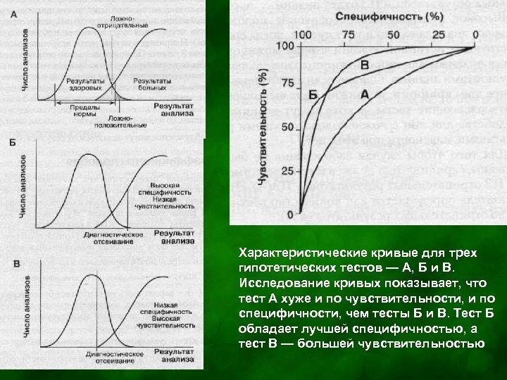 Характеристические кривые для трех гипотетических тестов — А, Б и В. Исследование кривых показывает,