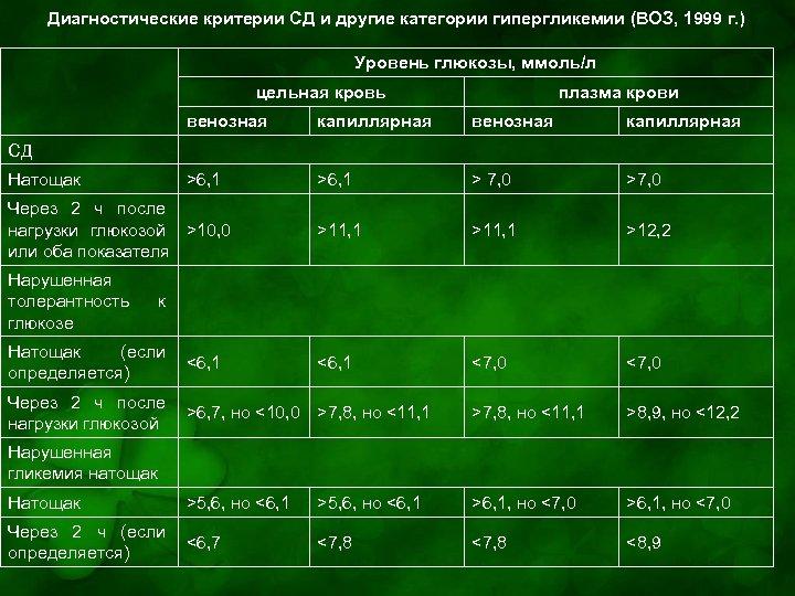 Диагностические критерии СД и другие категории гипергликемии (ВОЗ, 1999 г. ) Уровень глюкозы, ммоль/л