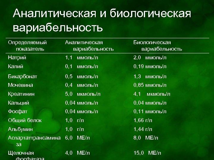 Аналитическая и биологическая вариабельность Определяемый показатель Аналитическая вариабельность Биологическая вариабельность Натрий 1, 1 ммоль/л
