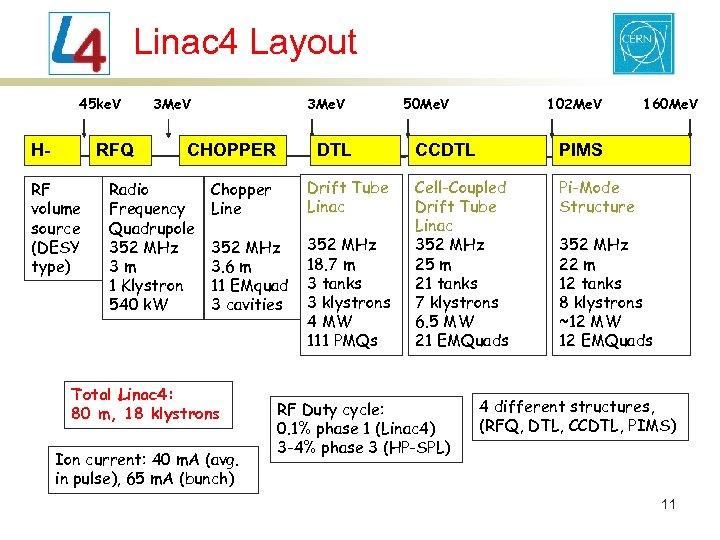 Linac 4 Layout 45 ke. V H- RFQ RF volume source (DESY type) 3