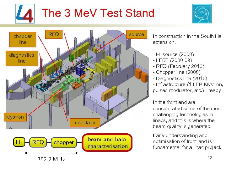 The 3 Me. V Test Stand chopper line RFQ source In construction in the