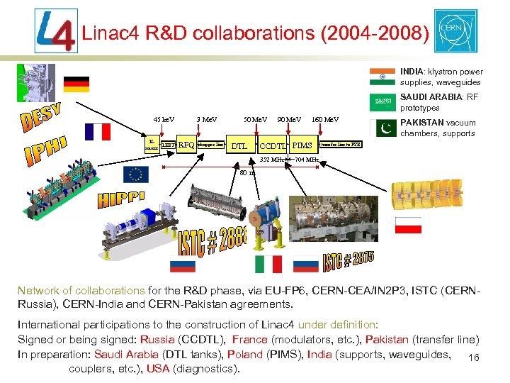 Linac 4 R&D collaborations (2004 -2008) INDIA: klystron power supplies, waveguides SAUDI ARABIA: RF