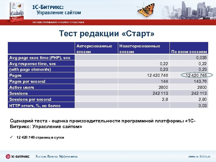 Тест редакции «Старт» Avg page exec time (PHP), sec Avg response time, sec (with