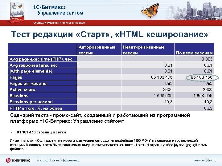Тест редакции «Старт» , «HTML кеширование» Avg page exec time (PHP), sec Avg response