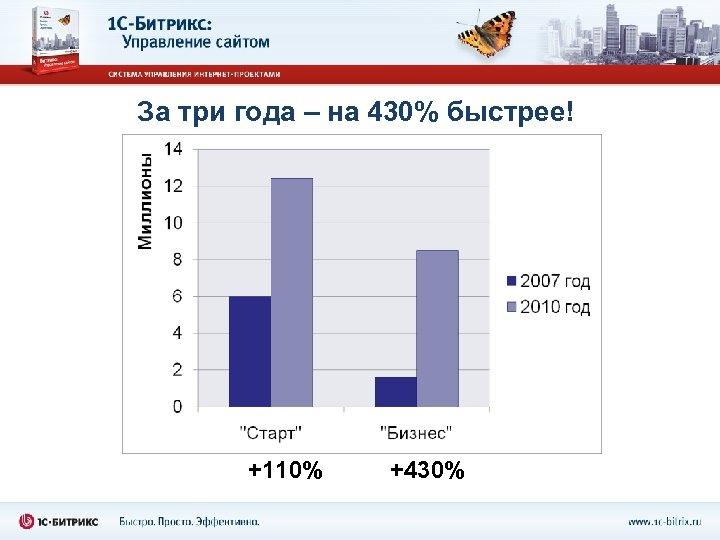 За три года – на 430% быстрее! +110% +430%