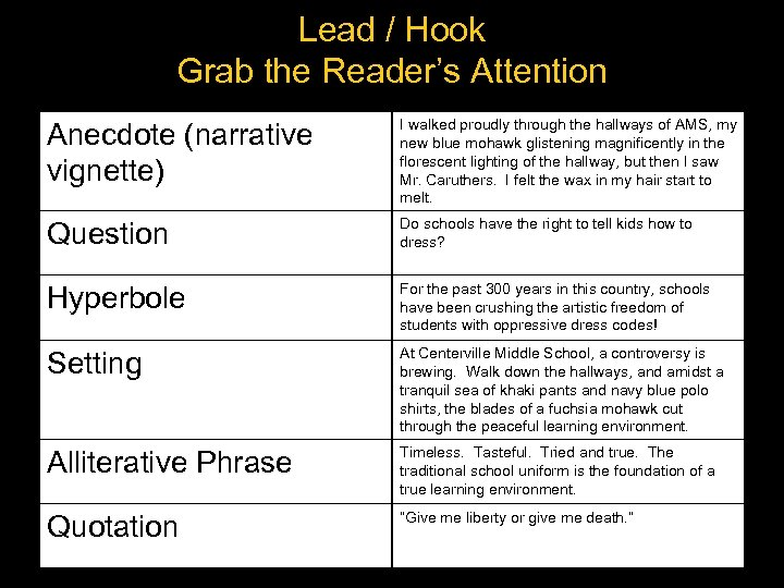 Lead / Hook Grab the Reader's Attention Anecdote (narrative vignette) I walked proudly through