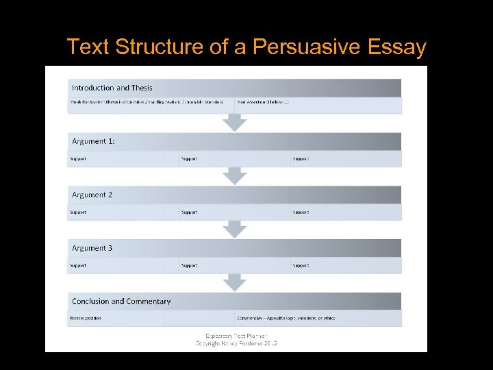 Text Structure of a Persuasive Essay