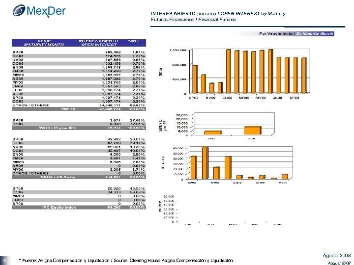 INTERÉS ABIERTO por serie / OPEN INTEREST by Maturity Futuros Financieros / Financial Futures