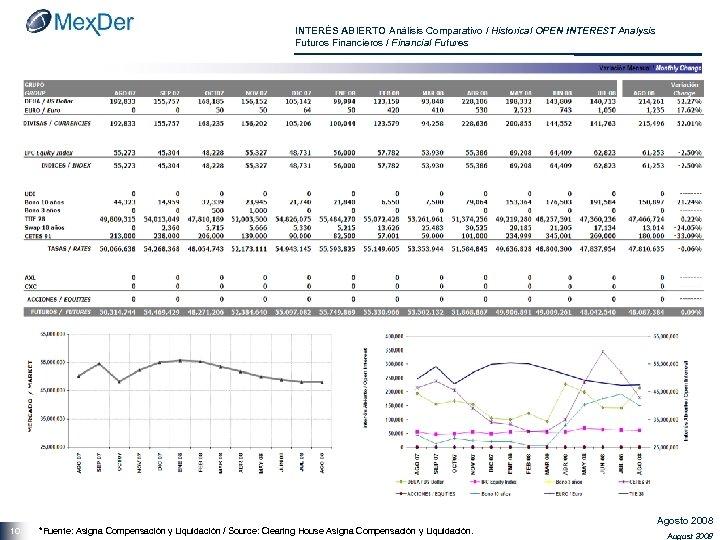 INTERÉS ABIERTO Análisis Comparativo / Historical OPEN INTEREST Analysis Futuros Financieros / Financial Futures