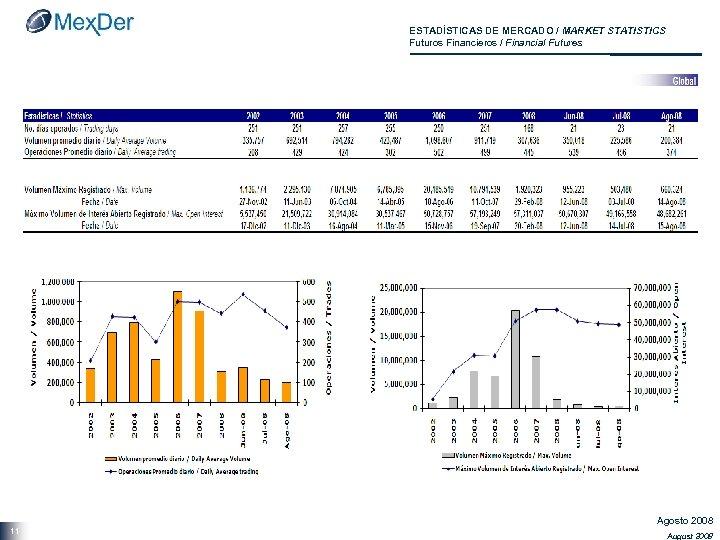 ESTADÍSTICAS DE MERCADO / MARKET STATISTICS Futuros Financieros / Financial Futures 11 Agosto 2008
