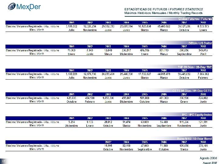 ESTADÍSTICAS DE FUTUROS / FUTURES STATISTICS Máximos Históricos Mensuales / Monthly Trading Records 17