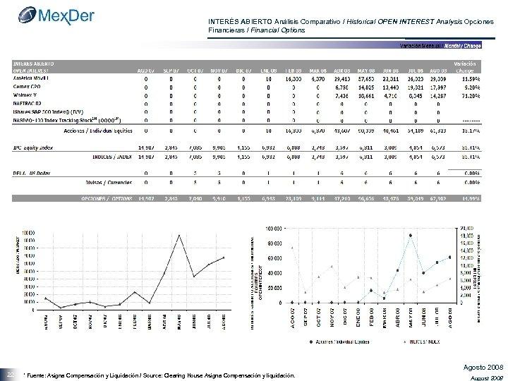 INTERÉS ABIERTO Análisis Comparativo / Historical OPEN INTEREST Analysis Opciones Financieras / Financial Options