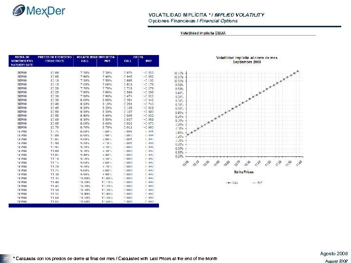 VOLATILIDAD IMPLÍCITA * / IMPLIED VOLATILITY Opciones Financieras / Financial Options 27 * Calculada