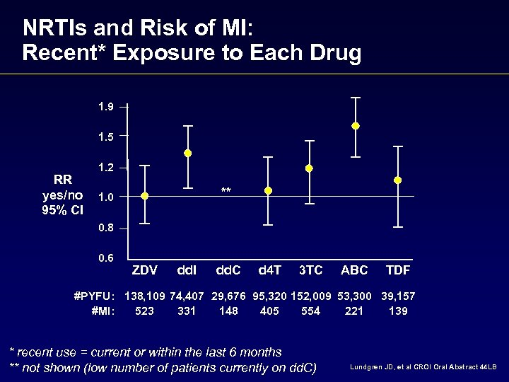 NRTIs and Risk of MI: Recent* Exposure to Each Drug 1. 9 1. 5
