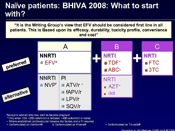 "Naïve patients: BHIVA 2008: What to start with? ""It is the Writing Group's view"