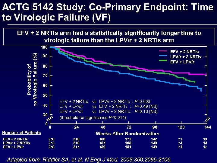 ACTG 5142 Study: Co-Primary Endpoint: Time to Virologic Failure (VF) EFV + 2 NRTIs