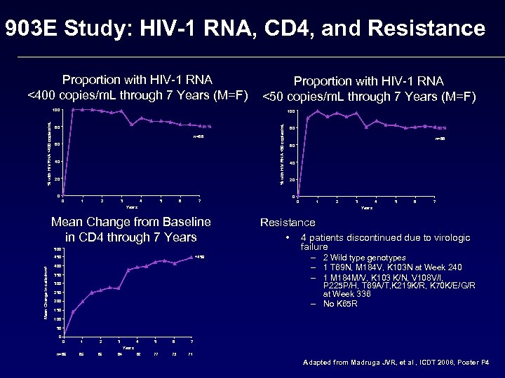 903 E Study: HIV-1 RNA, CD 4, and Resistance Proportion with HIV-1 RNA <400