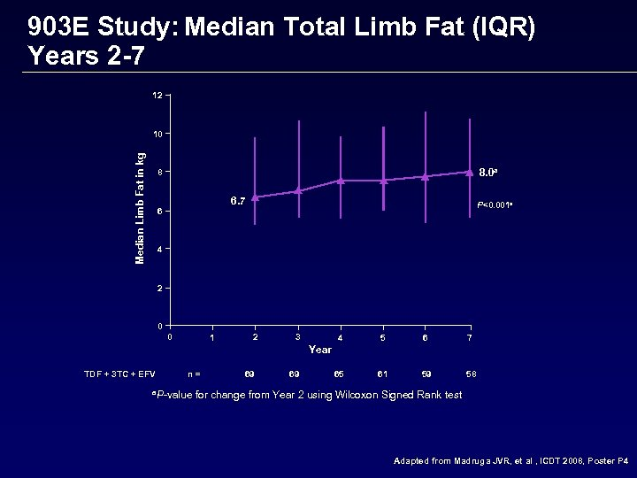 903 E Study: Median Total Limb Fat (IQR) Years 2 -7 12 Median Limb
