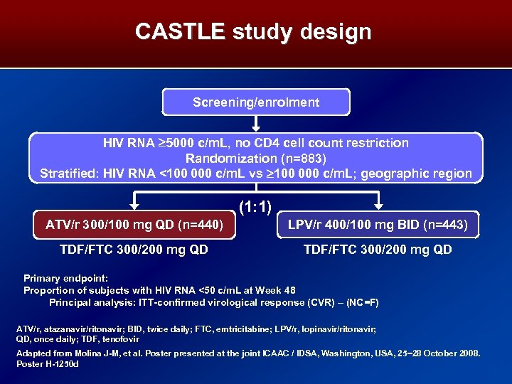 CASTLE study design Screening/enrolment HIV RNA 5000 c/m. L, no CD 4 cell count