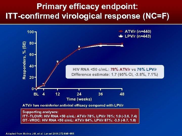 Primary efficacy endpoint: ITT-confirmed virological response (NC=F) ATV/r (n=440) LPV/r (n=443) Responders, % (SE)